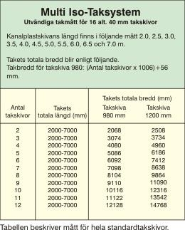 multiiso_takmattstabell
